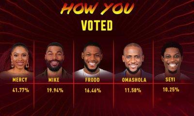 BBNaija: How Nigerians voted for Mercy