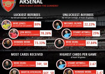 Jones, Oliver: The good and bad of Arsenal's 10 year history with referees