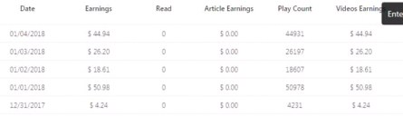 make money online with videos