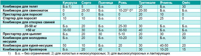 Table-22-08