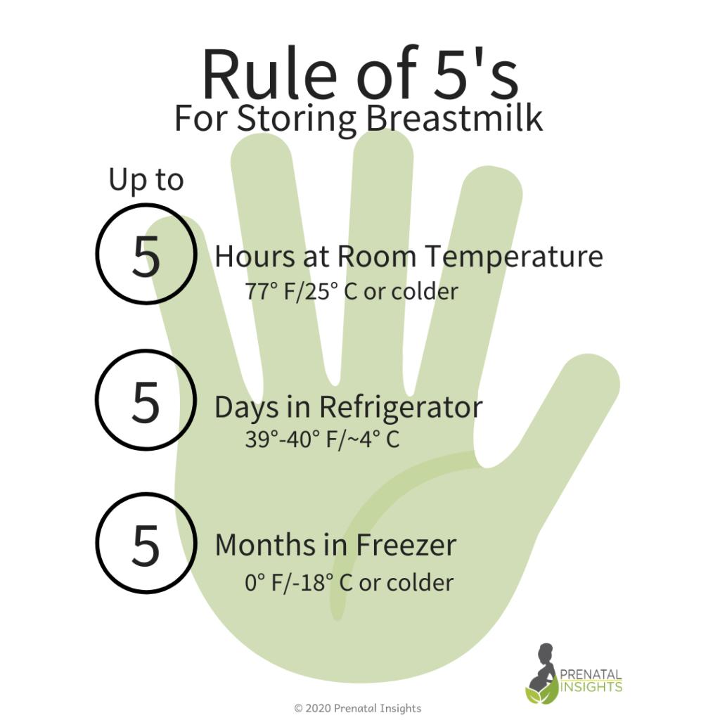 Breastmilk storage guideline - rule of 5's