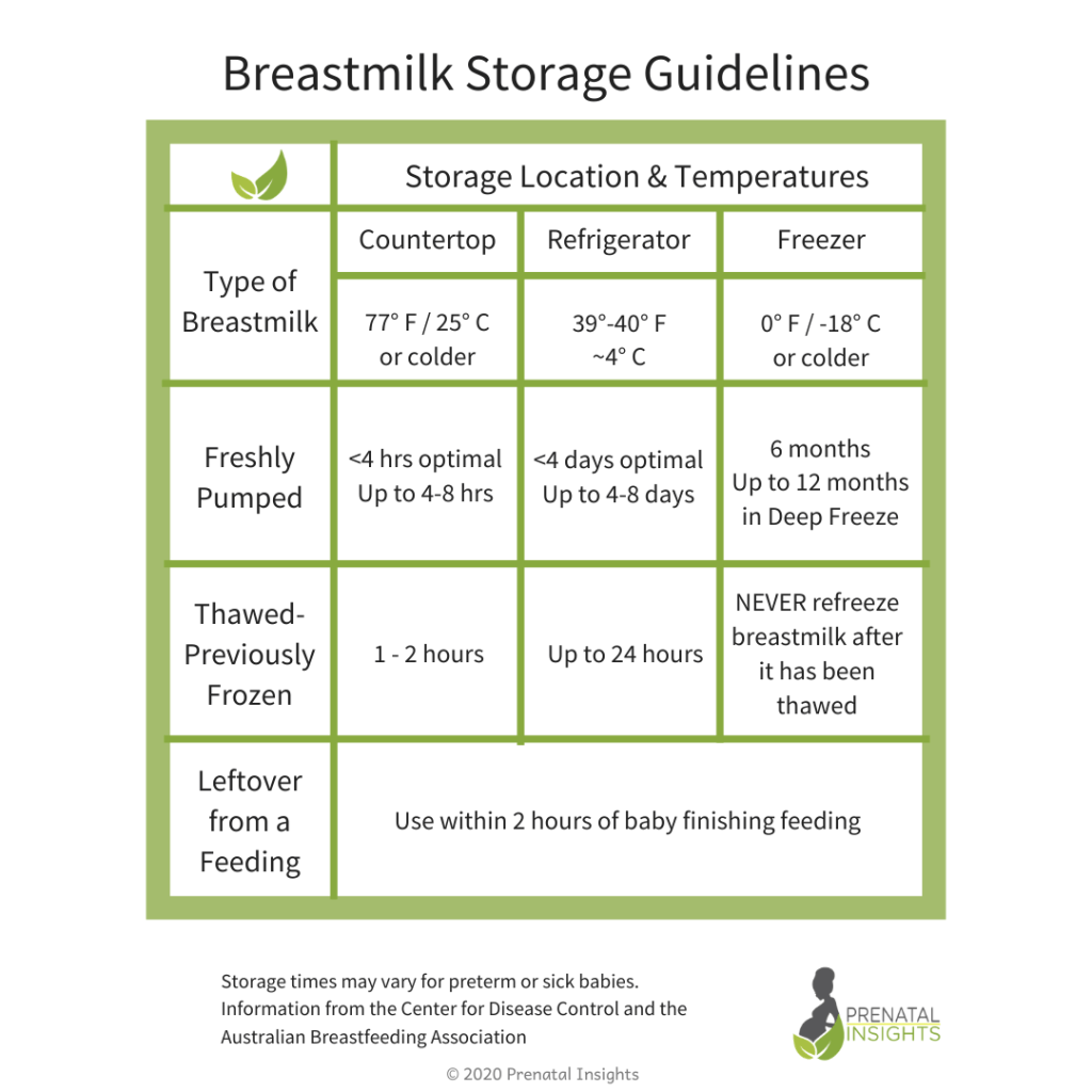 A chart of breastmilk storage guidelines