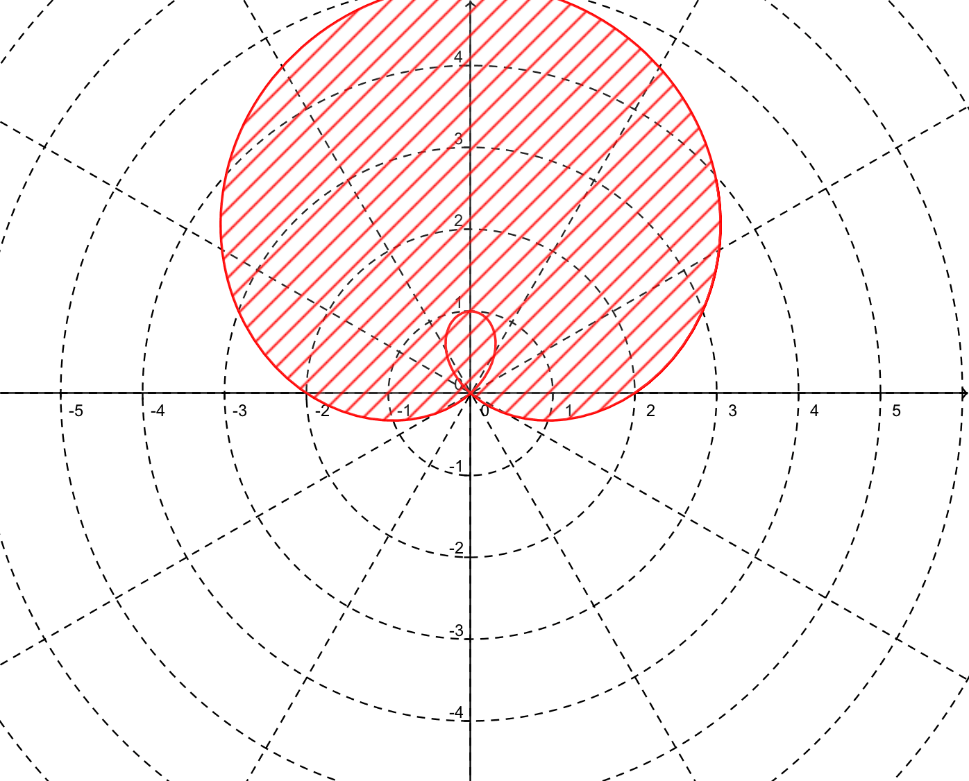 If We Set The Grid To Polar Coordinates We Can Easily Do