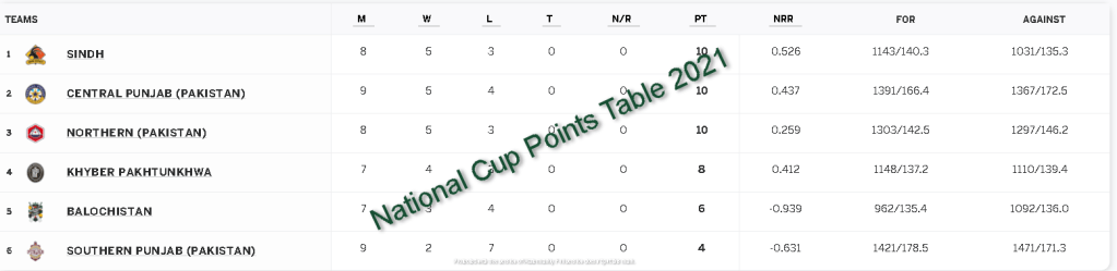 National Cup Points Table 2021