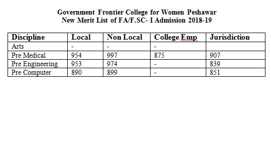 Government College Peshawar Merit List 2021