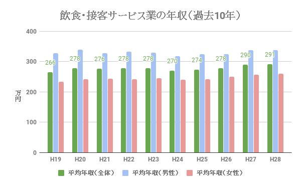 飲食業・接客サービス業の給料、年収(過去10年)