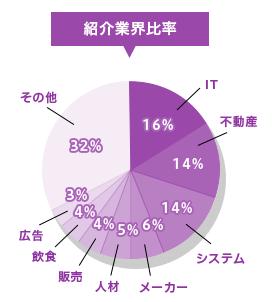 DYM就職の紹介業界比率