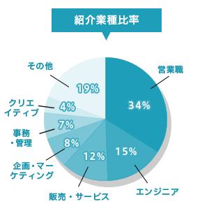 DYM就職の紹介業種比率