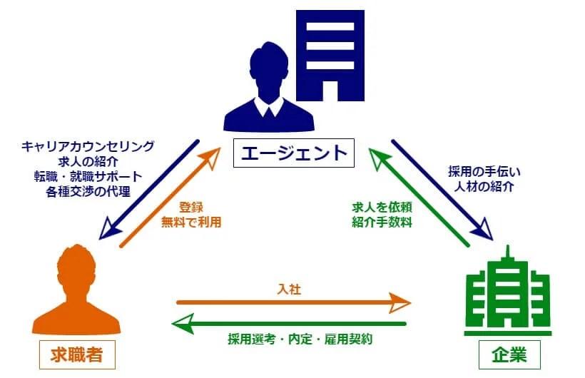 転職エージェント、就職エージェントの仕組み