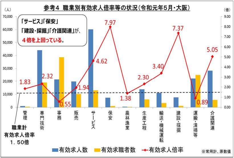 大阪の職業別有効求人倍率等の状況(2019年5月)
