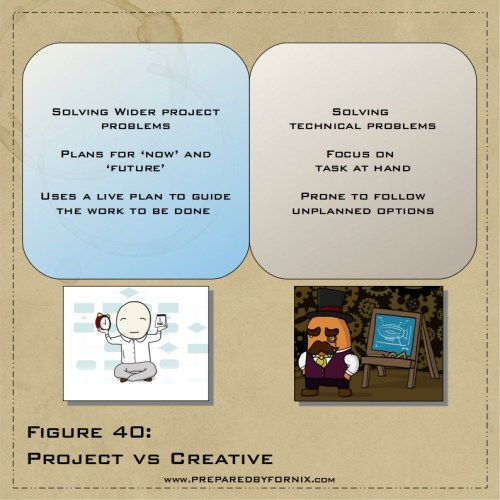 Fig40-ProjectVsCreative