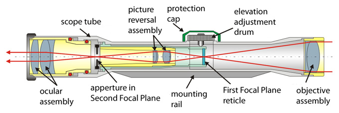 how a rifle scope works