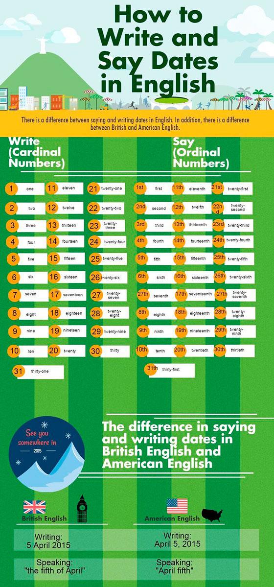 Как писать даты на английском: различие между американским ...