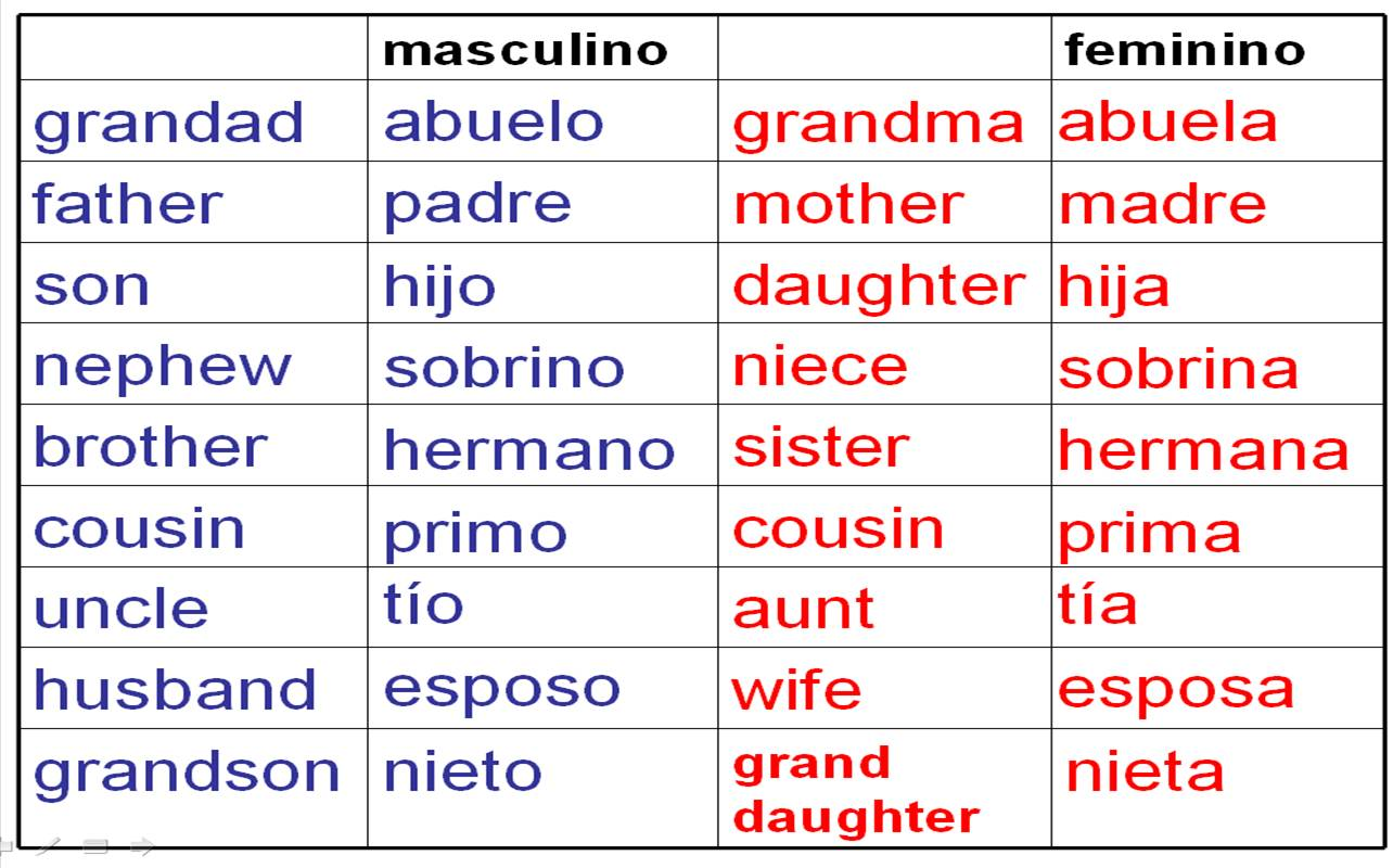 Spanish Vocabulary To Describe Your Family
