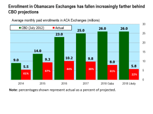 No, Obamacare Enrollment Is Not Strong, Not By A Longshot
