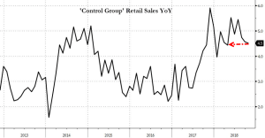 'Core' Retail Sales Growth Slowest In 6 Months