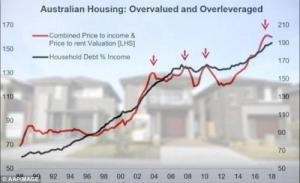 """Australia Warned To Prepare For """"Severe Housing Collapse"""" And """"Banking Crisis"""""""