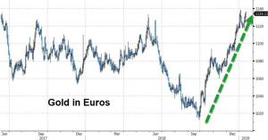 Euro-Gold Ratio Is A Canary In The Monetary Coalmine