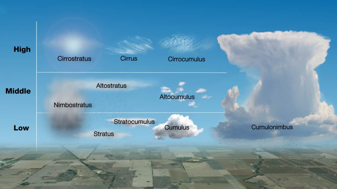 Predict The Weather Using The Clouds
