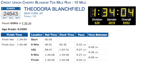 Cherry Blossom Ten Miler Results