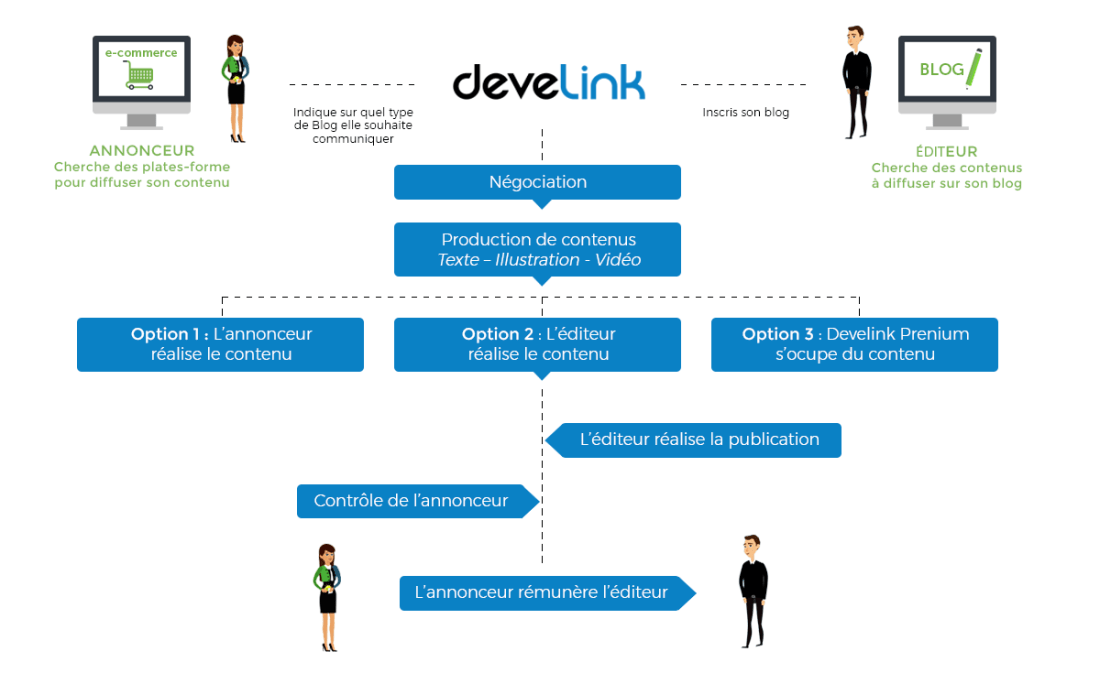 Backlinks de qualité, plateforme de netlinking qui facilite la mise en relation