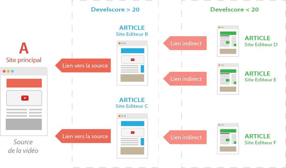 mixe de liens, vidéo, premier niveau, deuxième niveau