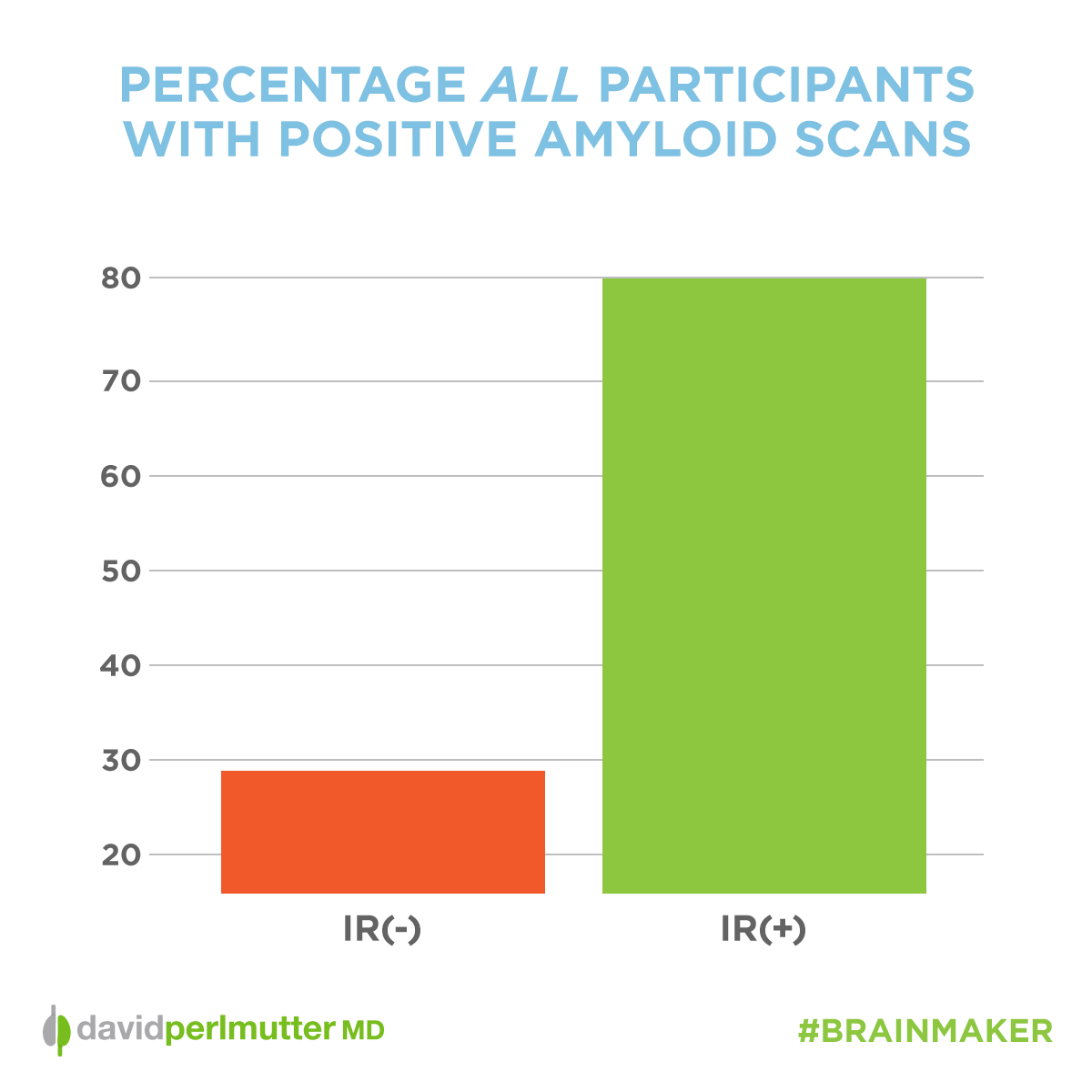 Blog-Image-Percentage-All-Participants-With-Positive-Amyloid-Scans-Perlmutter-Square