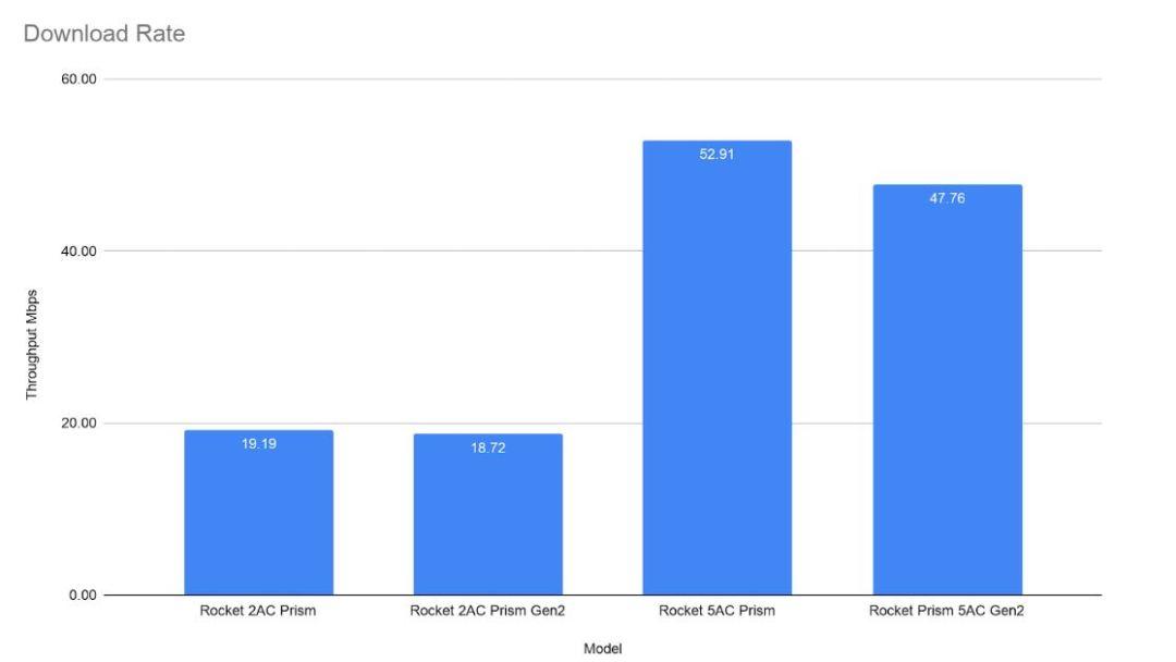 Ubiquiti Rocket Access Point Comparison - Download Throughput Graph