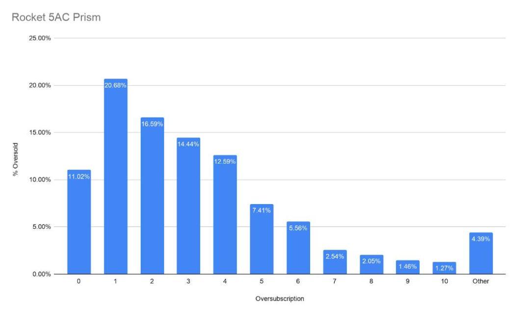 Ubiquiti Rocket Access Point Comparison - Rocket 5AC Prism Oversubscription Graph