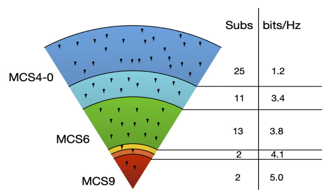 Sample coverage of a low-gain radio in DFS frequencies | Fixed Wireless Capacity Planning