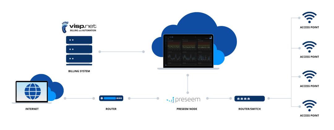 Preseem + VISP.net API Deployment Diagram