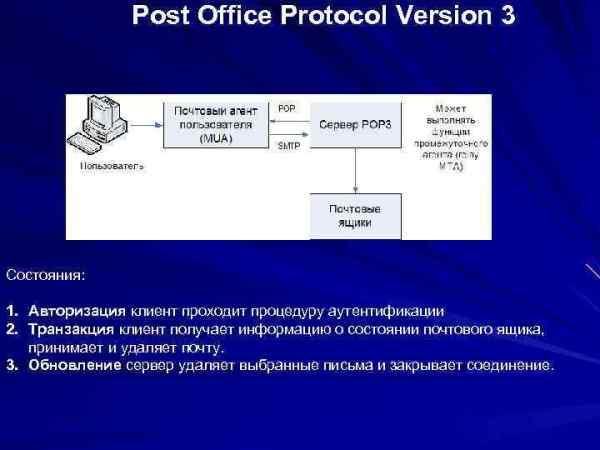 Электронная почта Система электронной почты состоит