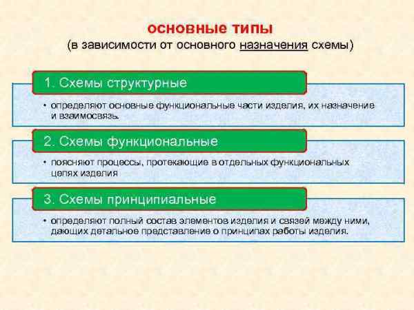 Инженерная графика Занятие 10. 7. Виды