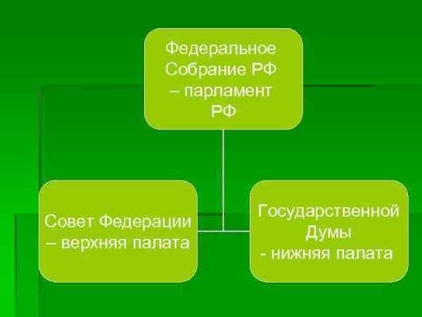 Понятие государственного аппарата Государственный аппарат