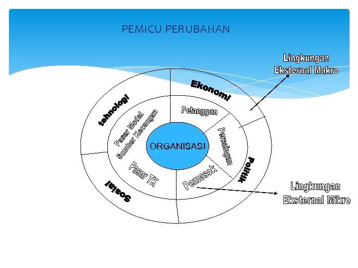 ▻ ekonomi sumberdaya alam adalah aplikasi ilmu ekonomi terhadap sumber daya alam yaitu semua. Organisasi Manajemen dan Kepemimpinan HUBUNGAN ORGANISASI