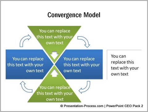 Convergence Model with Triangle