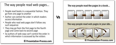 Visual Slides Hold Attention Image