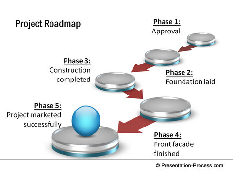 Project Roadmap from CEO Pack 1