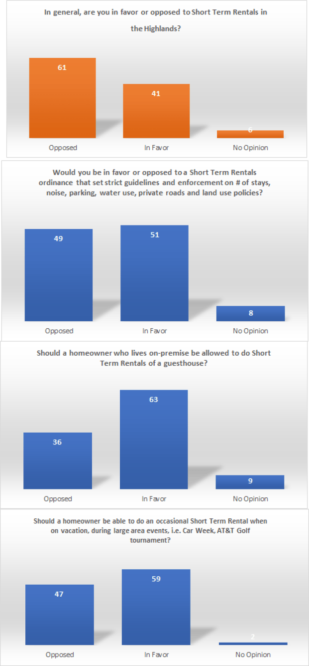 CRMEL HIGHLANDS Assn Survey Results.png