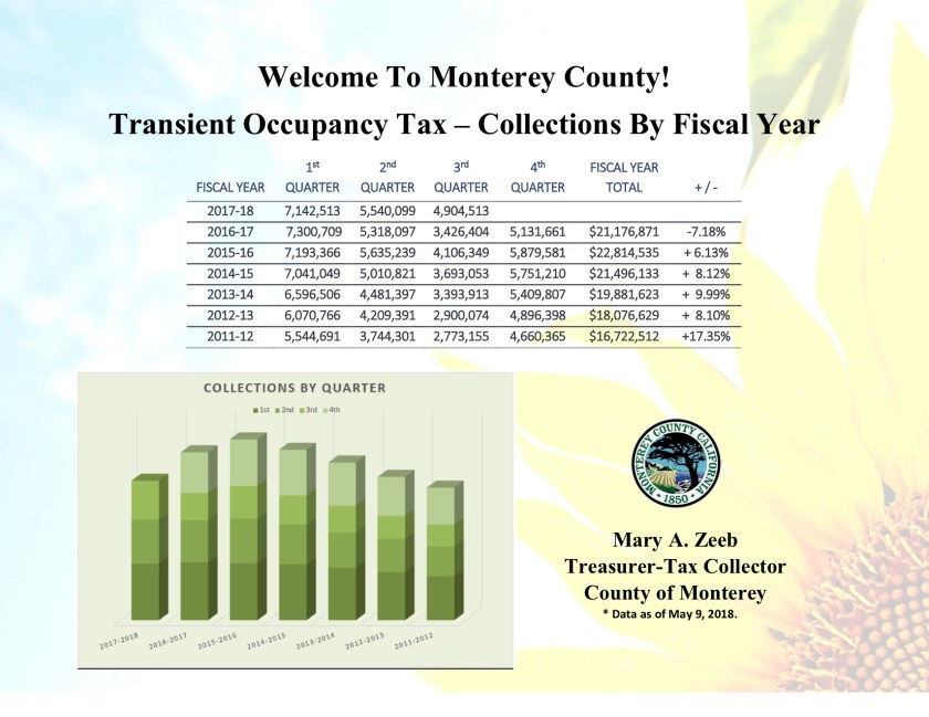 Transient Occupancy Tax.jpg