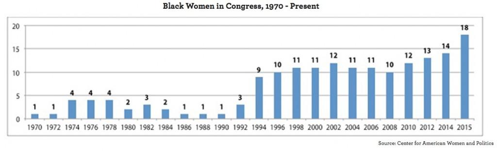 blackwomencongress