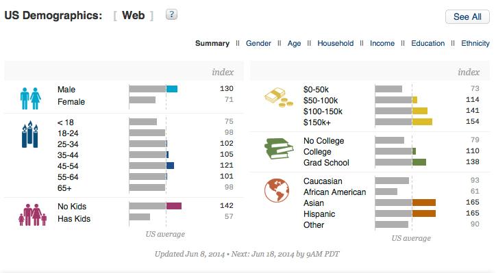 Presidio-Demographics-6-2014