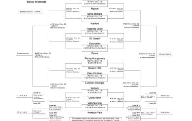 Santa Barbara Tournament of Champions Schedule & Scoreboard