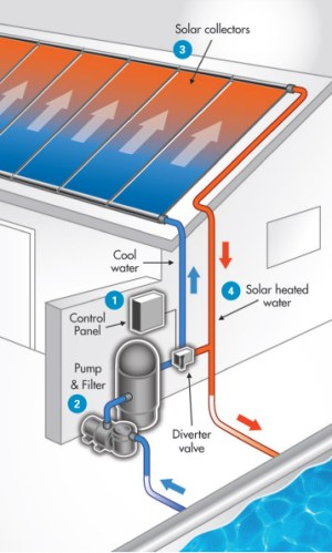 Solar Pool Heating Systems