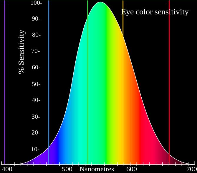 Diagrama de sensibilidade ao olho