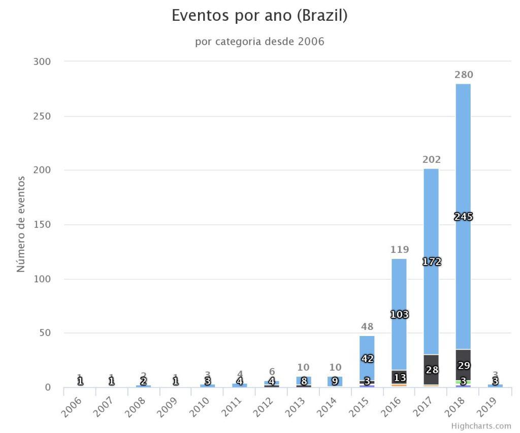 Em 2018 a Exoss computou o total de 280 EVENTOS de meteoros