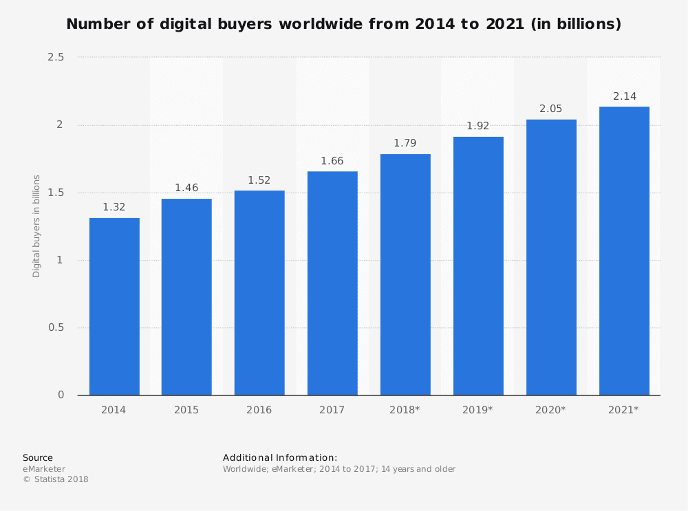 Number of digital buyers worldwide from 2014 to 2021 (in billions).