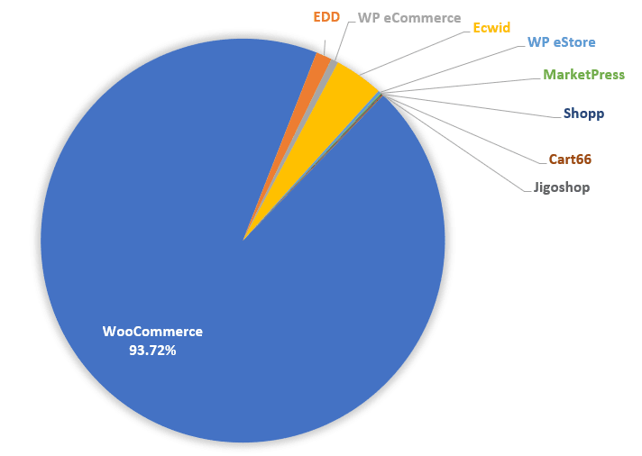 WooCommerce compared to other online ecommerce marketplaces.
