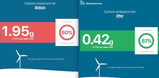 Carbon emissions before and after increasing site performance.