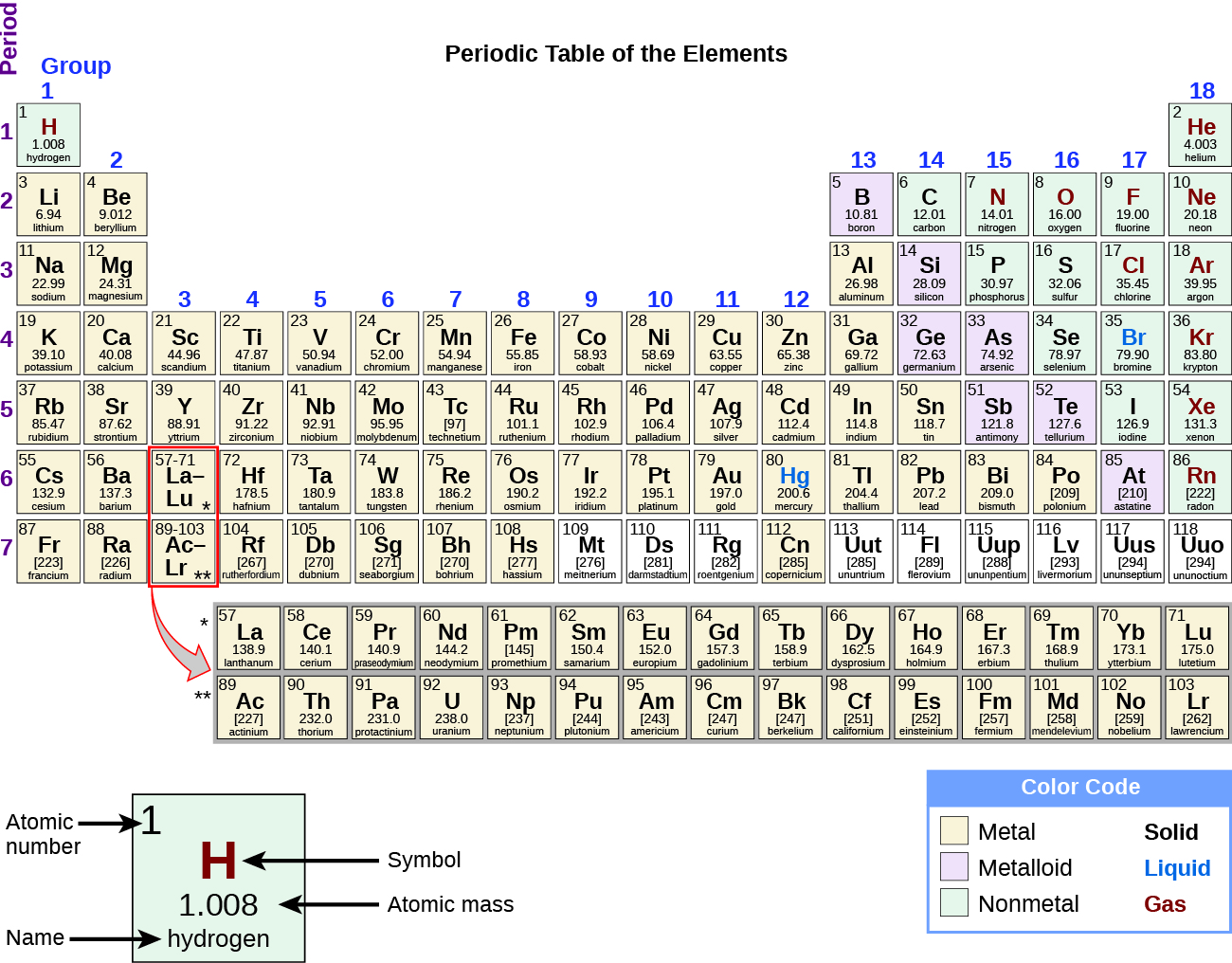 The Periodic Table Chemistry